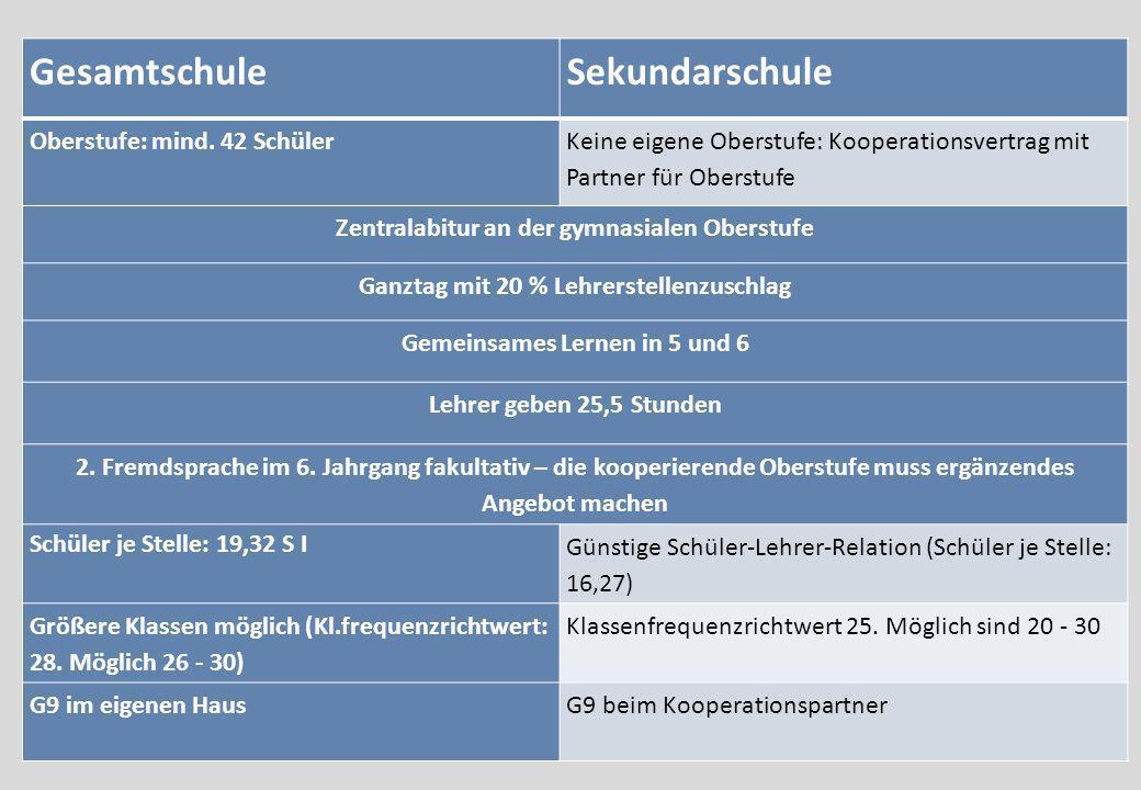 GesamtschuleSekundarschule Oberstufe: mind. 42 Schüler Keine eigene Oberstufe: Kooperationsvertrag mit Partner für Oberstufe Zentralabitur an der gymn