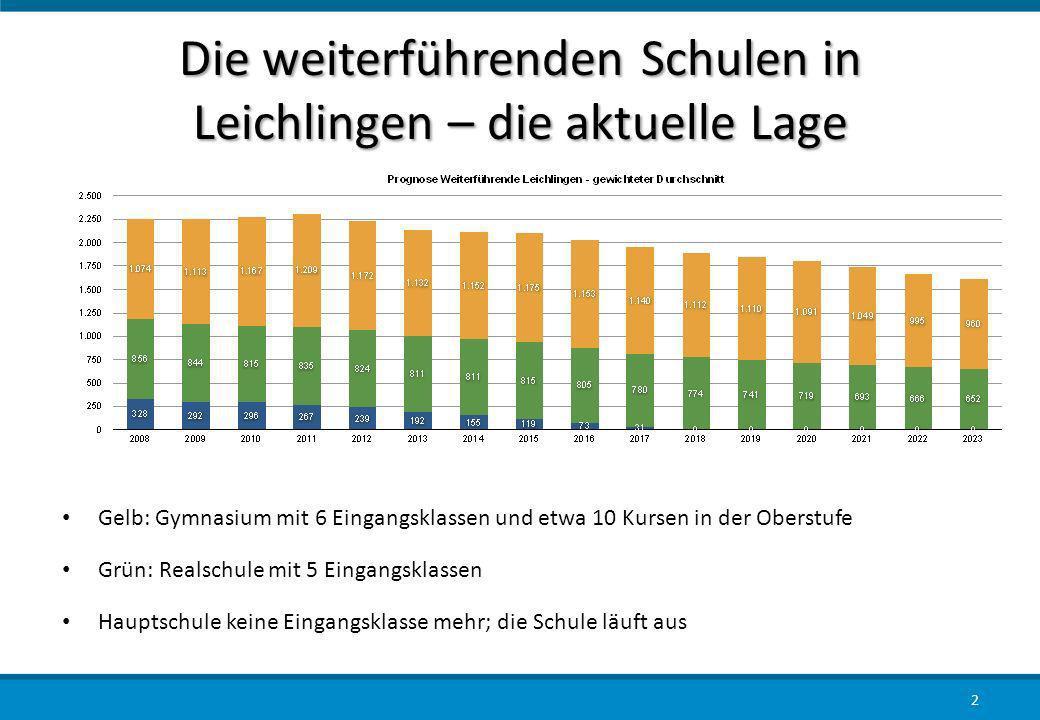 Die weiterführenden Schulen in Leichlingen – die aktuelle Lage Gelb: Gymnasium mit 6 Eingangsklassen und etwa 10 Kursen in der Oberstufe Grün: Realsch