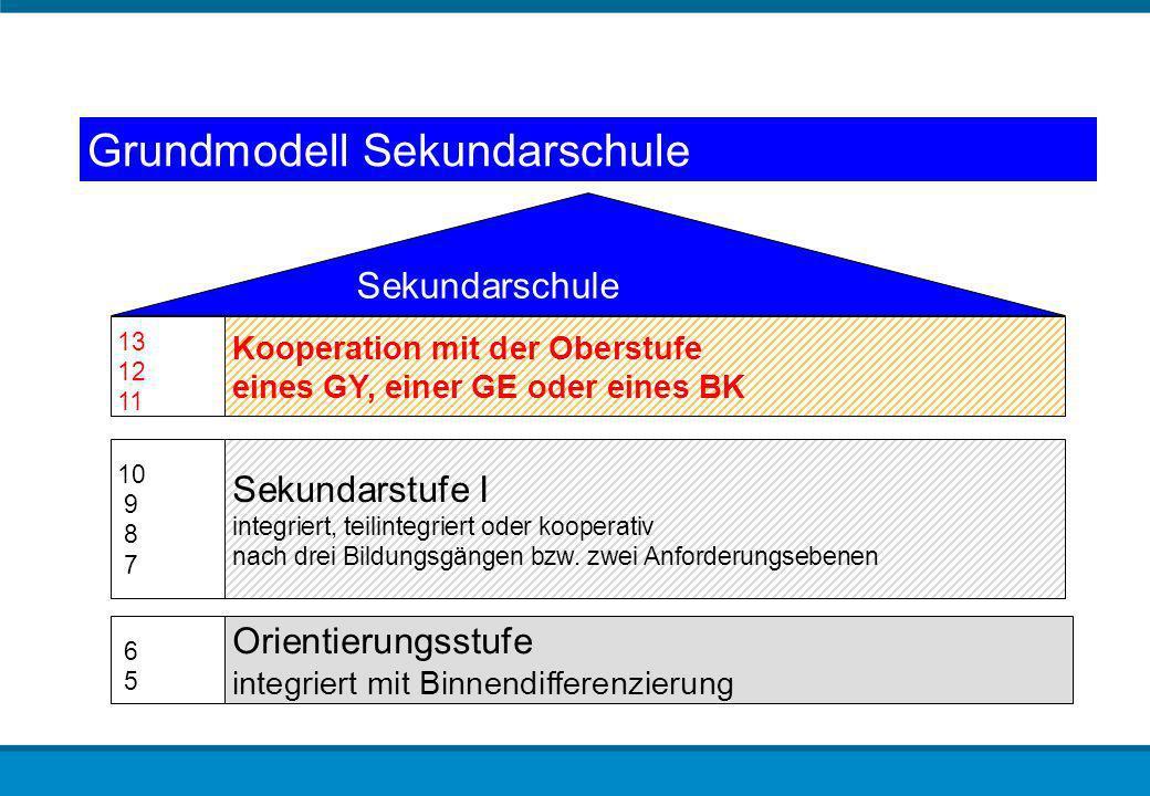 Grundmodell Sekundarschule Sekundarschule Orientierungsstufe integriert mit Binnendifferenzierung Sekundarstufe I integriert, teilintegriert oder koop
