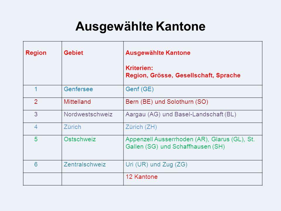 Ausgewählte Kantone RegionGebietAusgewählte Kantone Kriterien: Region, Grösse, Gesellschaft, Sprache 1GenferseeGenf (GE) 2MittellandBern (BE) und Solothurn (SO) 3NordwestschweizAargau (AG) und Basel-Landschaft (BL) 4ZürichZürich (ZH) 5OstschweizAppenzell Ausserrhoden (AR), Glarus (GL), St.