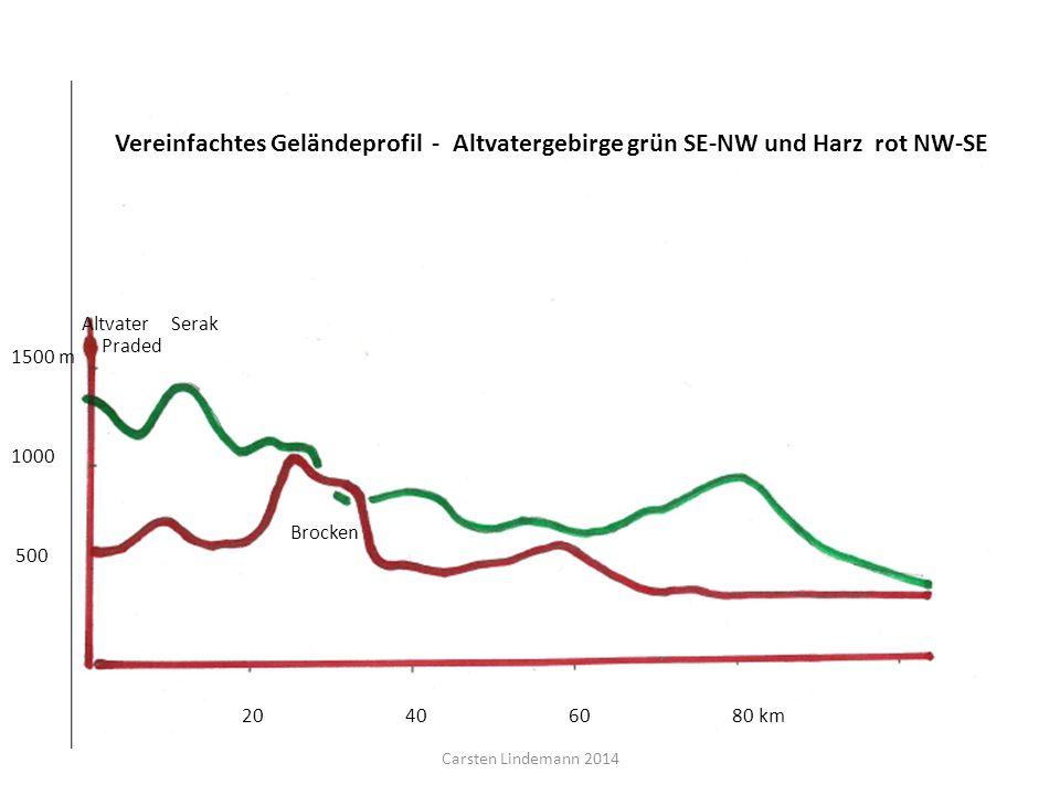 Vereinfachtes Geländeprofil - Altvatergebirge grün SE-NW und Harz rot NW-SE 1500 m 1000 500 20 40 60 80 km Altvater Serak Praded Brocken Carsten Linde
