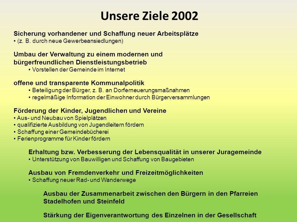 Unsere Ziele 2002 Sicherung vorhandener und Schaffung neuer Arbeitsplätze (z. B. durch neue Gewerbeansiedlungen) Umbau der Verwaltung zu einem moderne