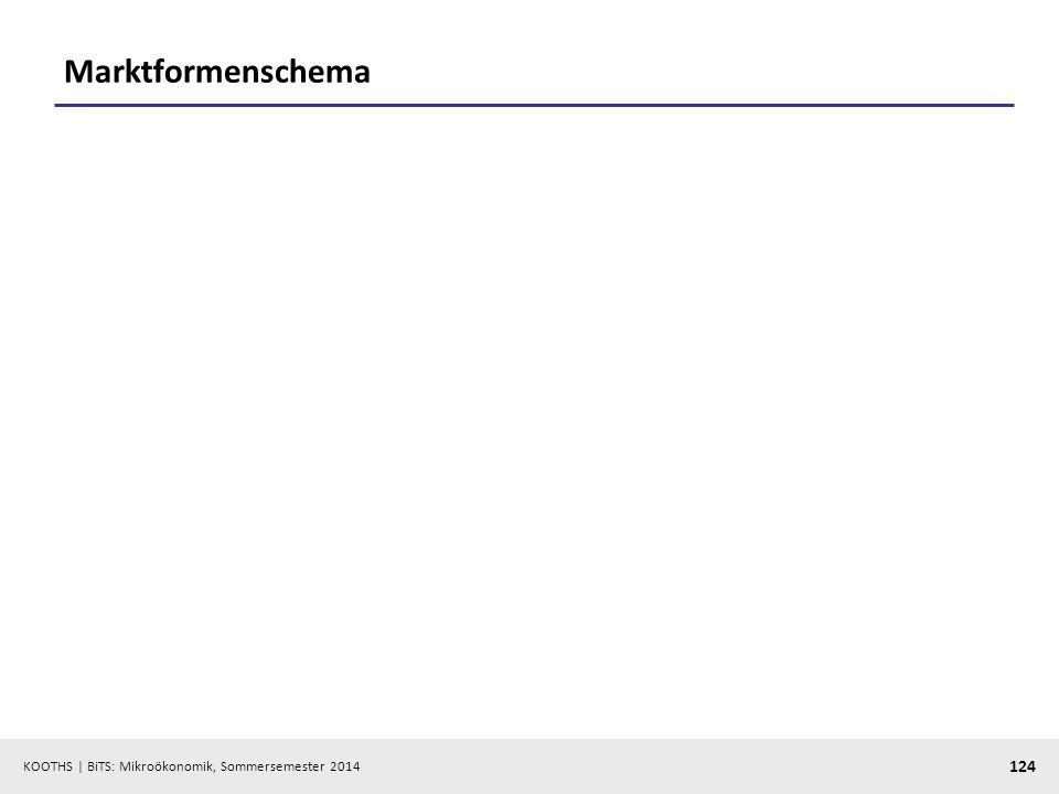 KOOTHS | BiTS: Mikroökonomik, Sommersemester 2014 124 Marktformenschema