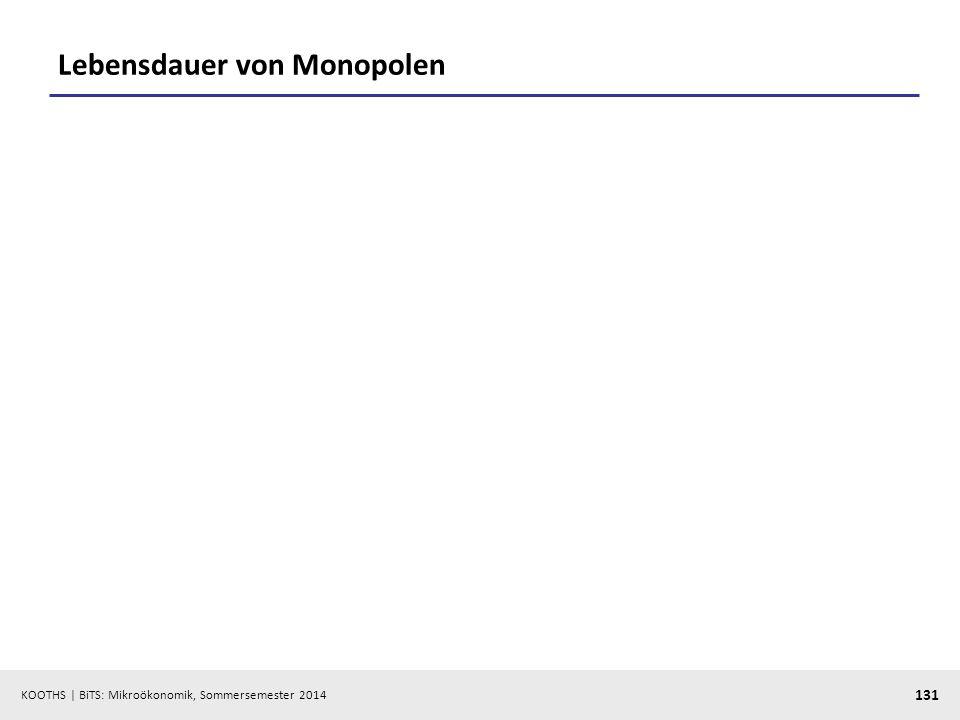 KOOTHS | BiTS: Mikroökonomik, Sommersemester 2014 131 Lebensdauer von Monopolen