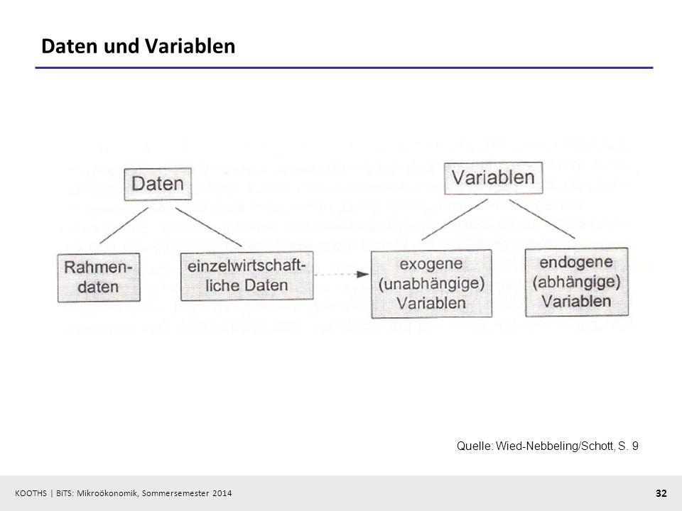 KOOTHS | BiTS: Mikroökonomik, Sommersemester 2014 32 Daten und Variablen Quelle: Wied-Nebbeling/Schott, S. 9