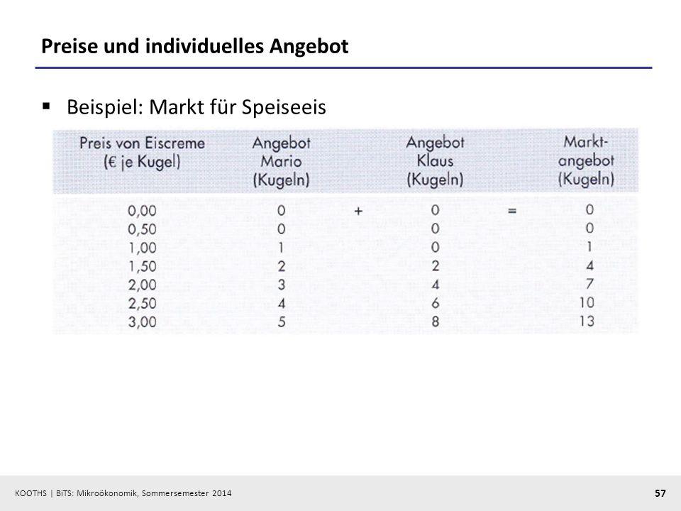 KOOTHS | BiTS: Mikroökonomik, Sommersemester 2014 57 Preise und individuelles Angebot Beispiel: Markt für Speiseeis