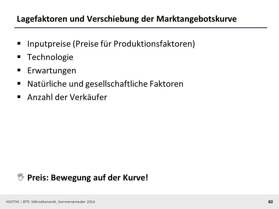KOOTHS | BiTS: Mikroökonomik, Sommersemester 2014 60 Lagefaktoren und Verschiebung der Marktangebotskurve Inputpreise (Preise für Produktionsfaktoren)
