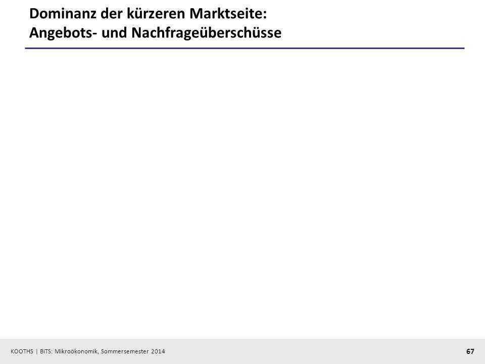 KOOTHS | BiTS: Mikroökonomik, Sommersemester 2014 67 Dominanz der kürzeren Marktseite: Angebots- und Nachfrageüberschüsse