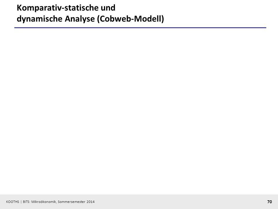 KOOTHS | BiTS: Mikroökonomik, Sommersemester 2014 70 Komparativ-statische und dynamische Analyse (Cobweb-Modell)