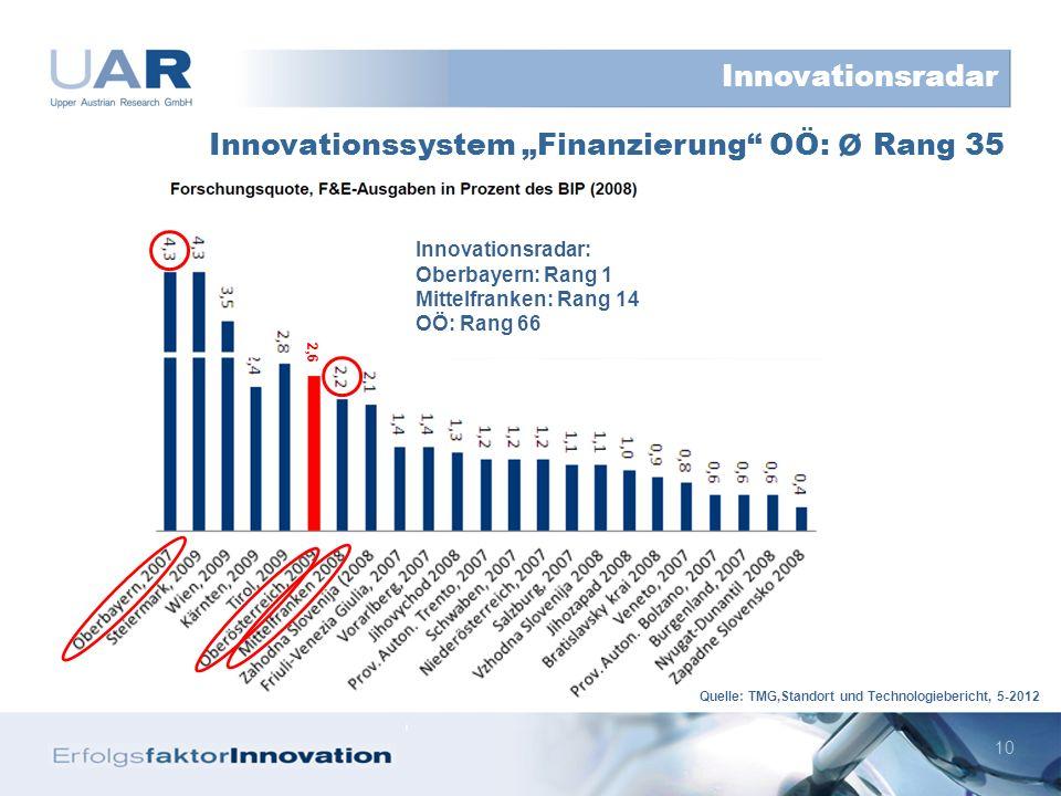10 Innovationssystem Finanzierung OÖ: ø Rang 35 Innovationsradar Innovationsradar: Oberbayern: Rang 1 Mittelfranken: Rang 14 OÖ: Rang 66 2,6 Quelle: TMG,Standort und Technologiebericht, 5-2012