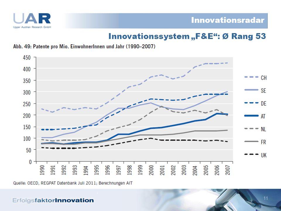 11 Innovationssystem F&E: ø Rang 53 Innovationsradar