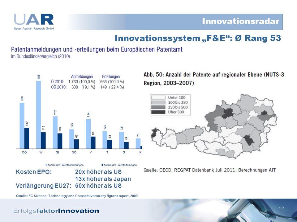 12 Innovationssystem F&E: ø Rang 53 Innovationsradar Kosten EPO:20x höher als US 13x höher als Japan Verlängerung EU27:60x höher als US Quelle: EC Science, Technology and Competitivness key figures report, 2009
