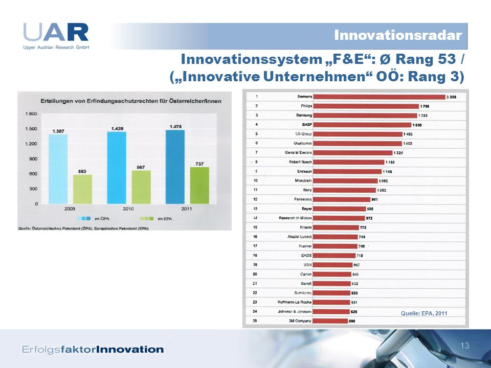 13 Innovationssystem F&E: ø Rang 53 / (Innovative Unternehmen OÖ: Rang 3) Innovationsradar Quelle: EPA, 2011