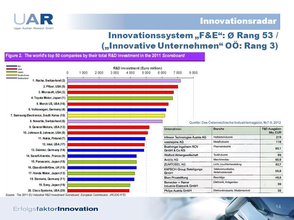 14 Innovationssystem F&E: ø Rang 53 / (Innovative Unternehmen OÖ: Rang 3) Innovationsradar Quelle: Das Österreichische Industriemagazin, Nr7-8, 2012