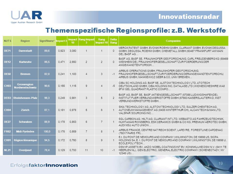 19 Themenspezifische Regionsprofile: z.B.