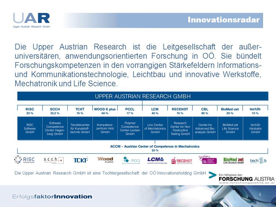 5 Vorstellung Upper Austrian Research GmbH F&E-Statistik OÖ Reflexion ausgewählter Indikatoren Themenspezifische Regionsprofile / Strategische Ansätze Resümee Inhalt Innovationsradar