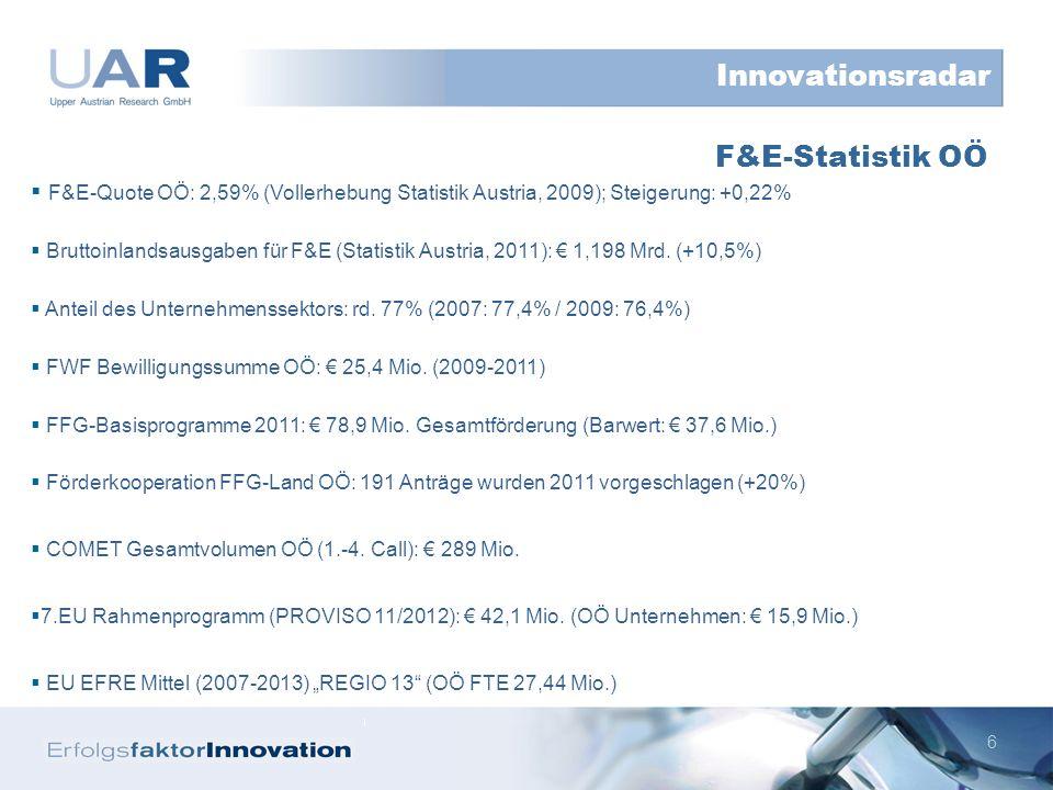 6 F&E-Quote OÖ: 2,59% (Vollerhebung Statistik Austria, 2009); Steigerung: +0,22% Bruttoinlandsausgaben für F&E (Statistik Austria, 2011): 1,198 Mrd.