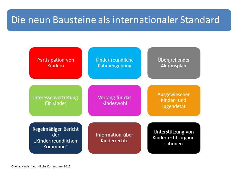 Die neun Bausteine als internationaler Standard Partizipation von Kindern Kinderfreundliche Rahmengebung Übergreifender Aktionsplan Interessenvertretu
