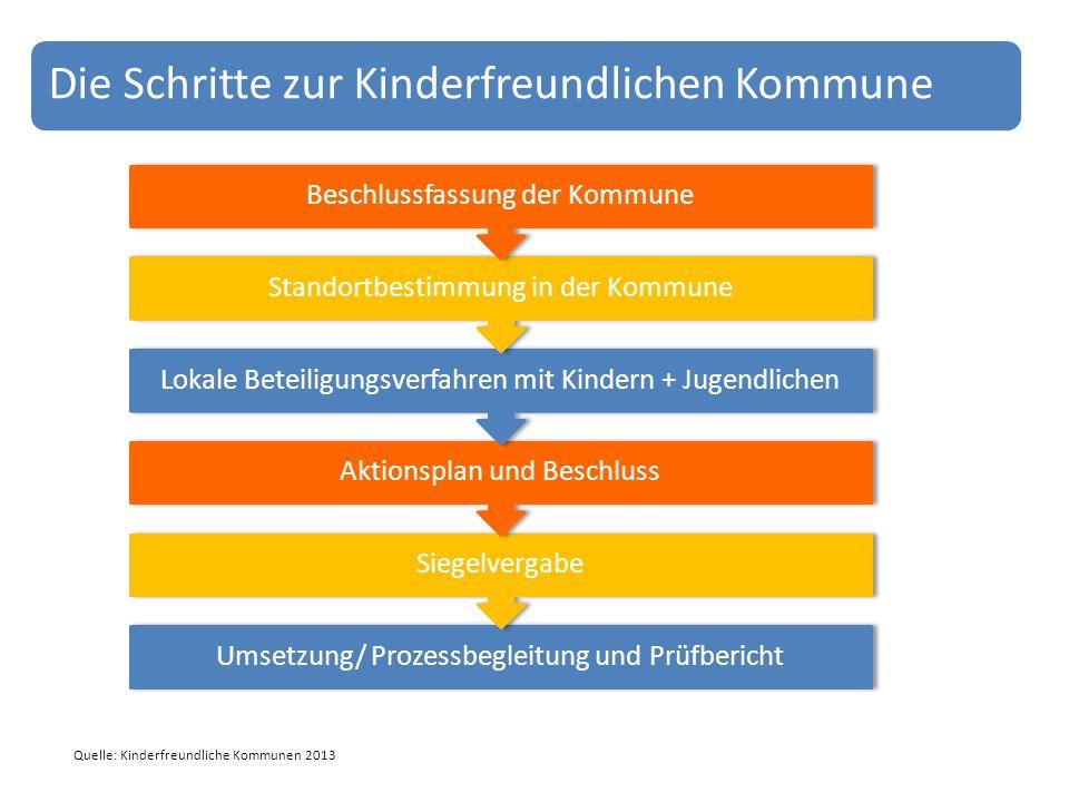 Die Schritte zur Kinderfreundlichen Kommune Umsetzung/ Prozessbegleitung und Prüfbericht Siegelvergabe Aktionsplan und Beschluss Lokale Beteiligungsve