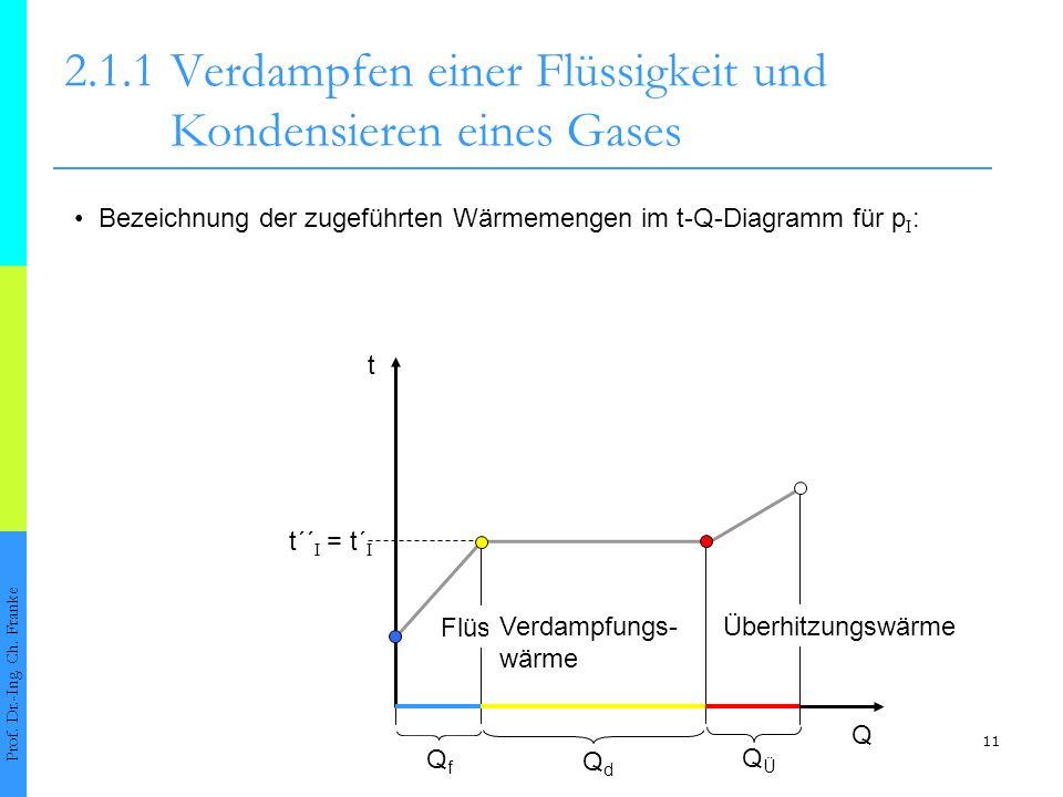 11 2.1.1Verdampfen einer Flüssigkeit und Kondensieren eines Gases Prof. Dr.-Ing. Ch. Franke t t´´ I = t´ I Q QfQf QdQd QÜQÜ Flüssigkeitswärme Verdampf