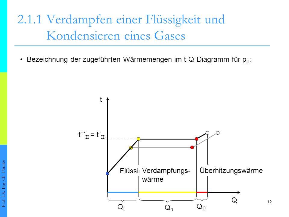 12 t´´ II = t´ II 2.1.1Verdampfen einer Flüssigkeit und Kondensieren eines Gases Prof. Dr.-Ing. Ch. Franke t Q QfQf QdQd QÜQÜ Flüssigkeitswärme Verdam