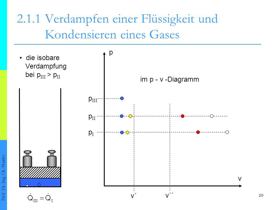 20 2.1.1Verdampfen einer Flüssigkeit und Kondensieren eines Gases Prof. Dr.-Ing. Ch. Franke v´ v´´ p II pIpI p III v p die isobare Verdampfung bei p I