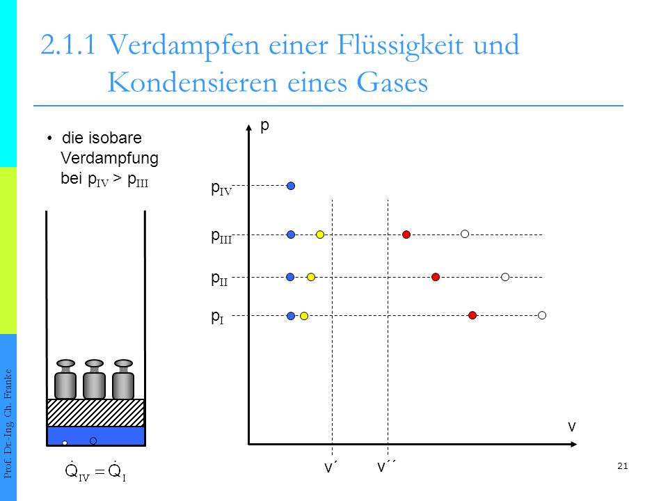 21 2.1.1Verdampfen einer Flüssigkeit und Kondensieren eines Gases Prof. Dr.-Ing. Ch. Franke v´ v´´ p II pIpI p III p v p IV die isobare Verdampfung be