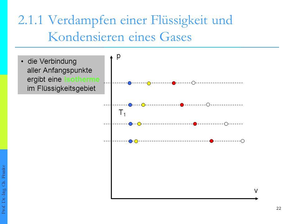 22 die Verbindung aller Anfangspunkte ergibt eine Isotherme im Flüssigkeitsgebiet 2.1.1Verdampfen einer Flüssigkeit und Kondensieren eines Gases Prof.