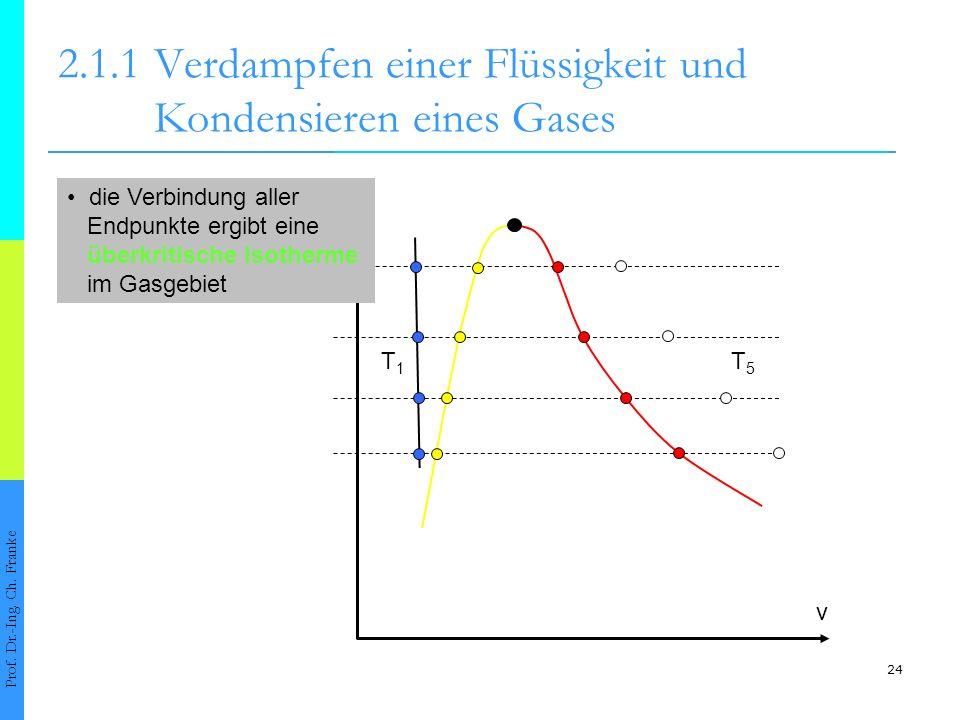 24 2.1.1Verdampfen einer Flüssigkeit und Kondensieren eines Gases Prof. Dr.-Ing. Ch. Franke v die Verbindung aller Endpunkte ergibt eine überkritische