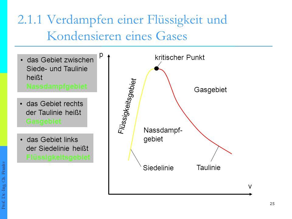 25 2.1.1Verdampfen einer Flüssigkeit und Kondensieren eines Gases Prof. Dr.-Ing. Ch. Franke p v kritischer Punkt Nassdampf- gebiet Gasgebiet Flüssigke