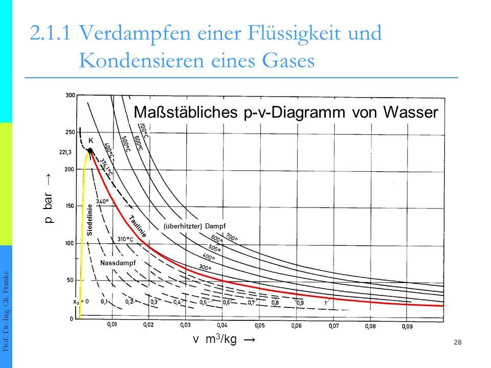 28 2.1.1Verdampfen einer Flüssigkeit und Kondensieren eines Gases Prof. Dr.-Ing. Ch. Franke Maßstäbliches p-v-Diagramm von Wasser v m 3 /kg p bar Sied