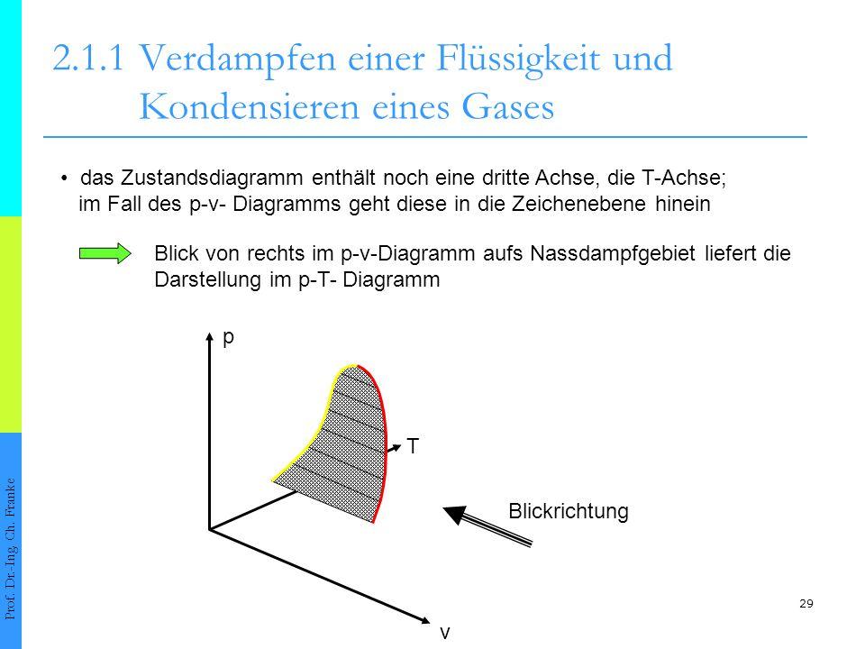 29 2.1.1Verdampfen einer Flüssigkeit und Kondensieren eines Gases Prof. Dr.-Ing. Ch. Franke das Zustandsdiagramm enthält noch eine dritte Achse, die T