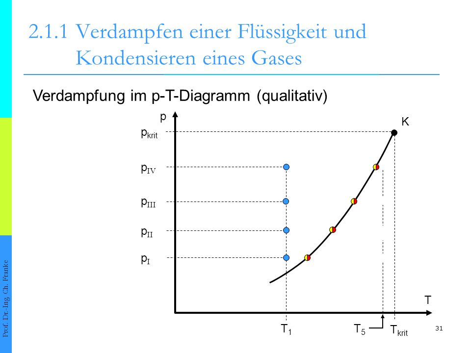 31 Verdampfung im p-T-Diagramm (qualitativ) 2.1.1Verdampfen einer Flüssigkeit und Kondensieren eines Gases Prof. Dr.-Ing. Ch. Franke p T T1T1 K p krit