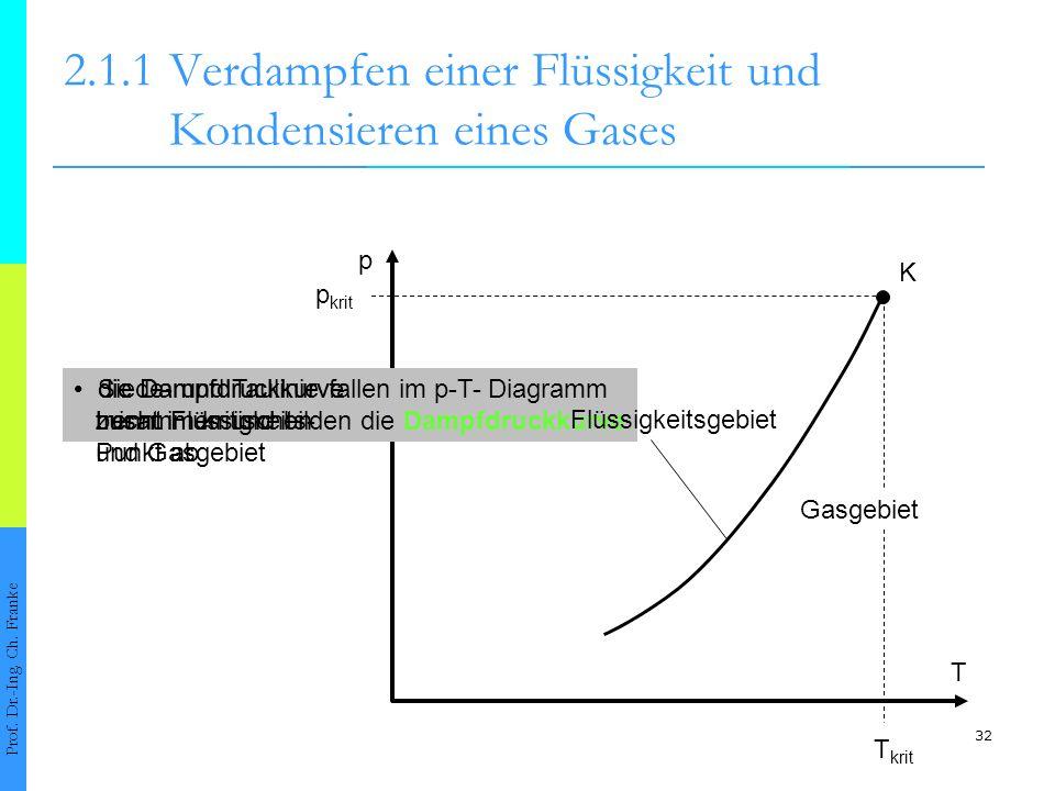32 2.1.1Verdampfen einer Flüssigkeit und Kondensieren eines Gases Prof. Dr.-Ing. Ch. Franke p T K p krit T krit Siede- und Taulinie fallen im p-T- Dia