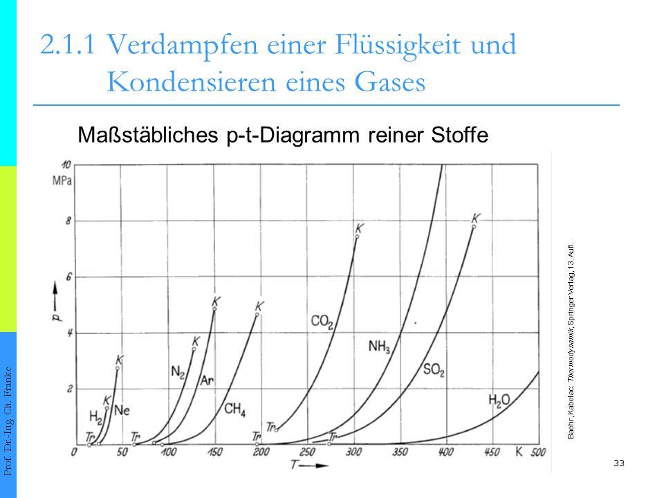 33 2.1.1Verdampfen einer Flüssigkeit und Kondensieren eines Gases Prof. Dr.-Ing. Ch. Franke Maßstäbliches p-t-Diagramm reiner Stoffe Baehr, Kabelac: T