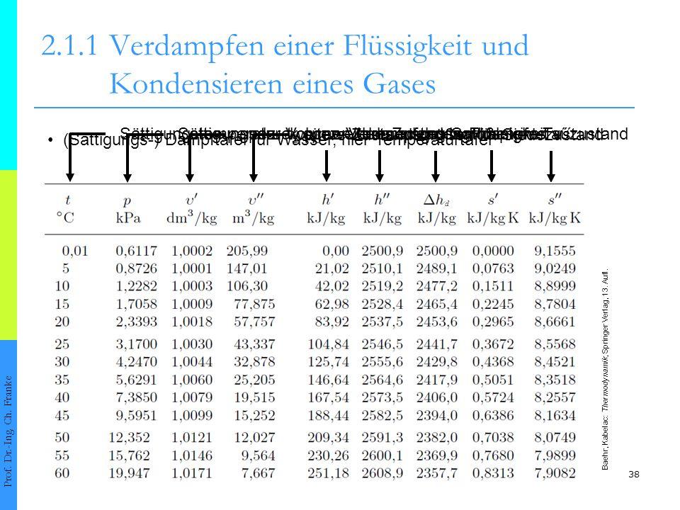 38 2.1.1Verdampfen einer Flüssigkeit und Kondensieren eines Gases Prof. Dr.-Ing. Ch. Franke spez. Volumen der siedenden Flüssigkeit v´ spez. Volumen d