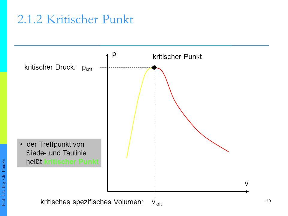 40 2.1.2Kritischer Punkt Prof. Dr.-Ing. Ch. Franke p v kritischer Punkt kritischer Druck: p krit kritisches spezifisches Volumen: v krit der Treffpunk