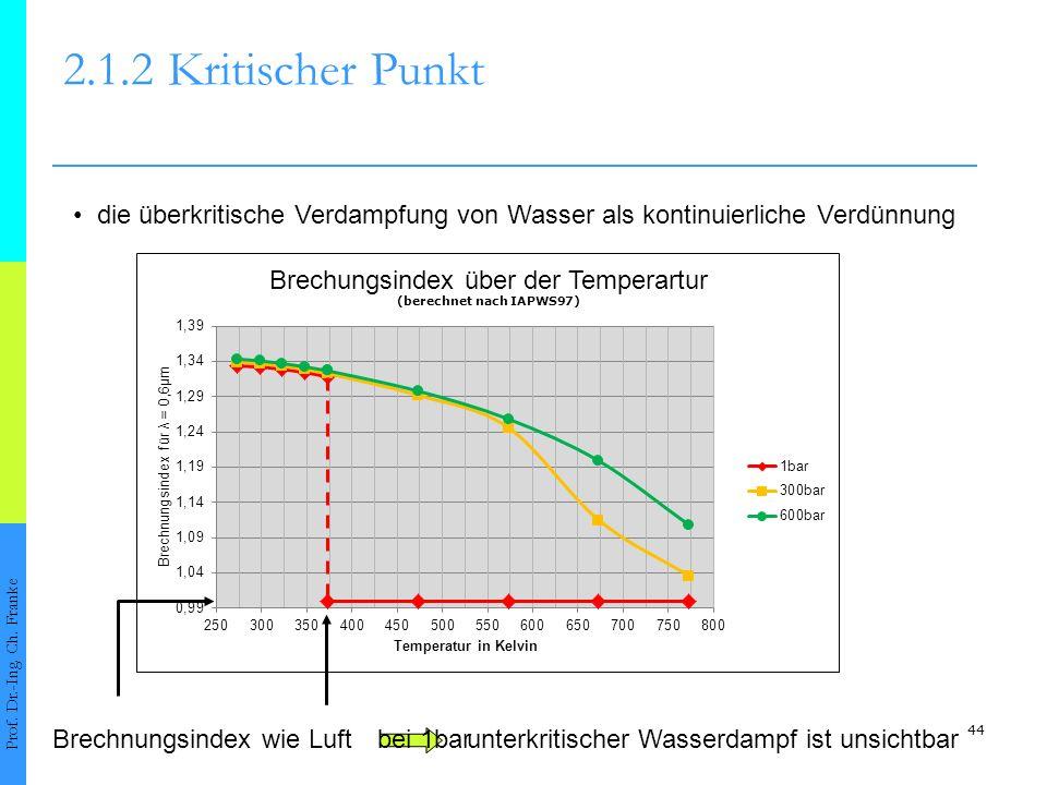 44 2.1.2Kritischer Punkt Prof. Dr.-Ing. Ch. Franke die überkritische Verdampfung von Wasser als kontinuierliche Verdünnung unterkritischer Wasserdampf