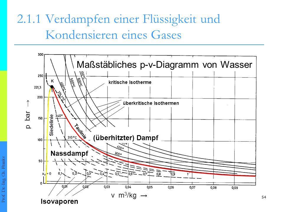 54 2.1.1Verdampfen einer Flüssigkeit und Kondensieren eines Gases Prof. Dr.-Ing. Ch. Franke Maßstäbliches p-v-Diagramm von Wasser v m 3 /kg p bar Sied