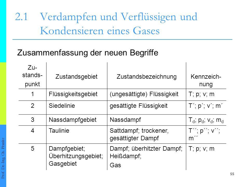 55 2.1Verdampfen und Verflüssigen und Kondensieren eines Gases Prof. Dr.-Ing. Ch. Franke Zusammenfassung der neuen Begriffe Zu- stands- punkt Zustands