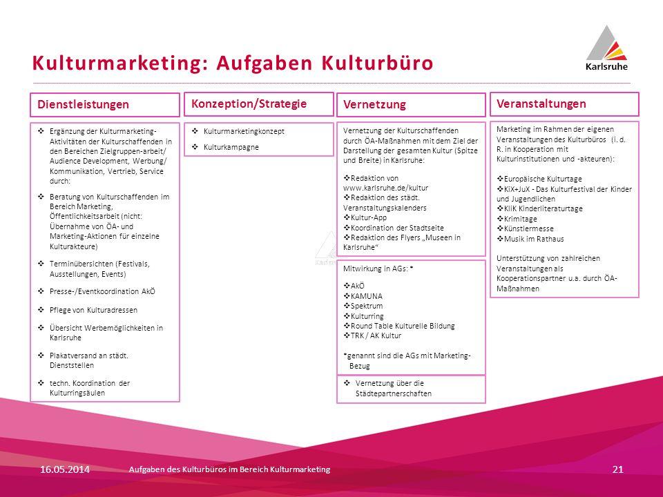 Kulturmarketing: Aufgaben Kulturbüro 21 Dienstleistungen Konzeption/Strategie Vernetzung Veranstaltungen Kulturmarketingkonzept Kulturkampagne Vernetz