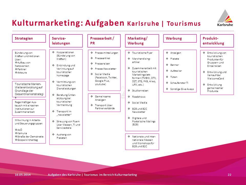 Kulturmarketing: Aufgaben Karlsruhe | Tourismus 22 Service- leistungen Pressearbeit / PR Strategien Marketing/ Werbung Kooperationen (Bündelung von Kr