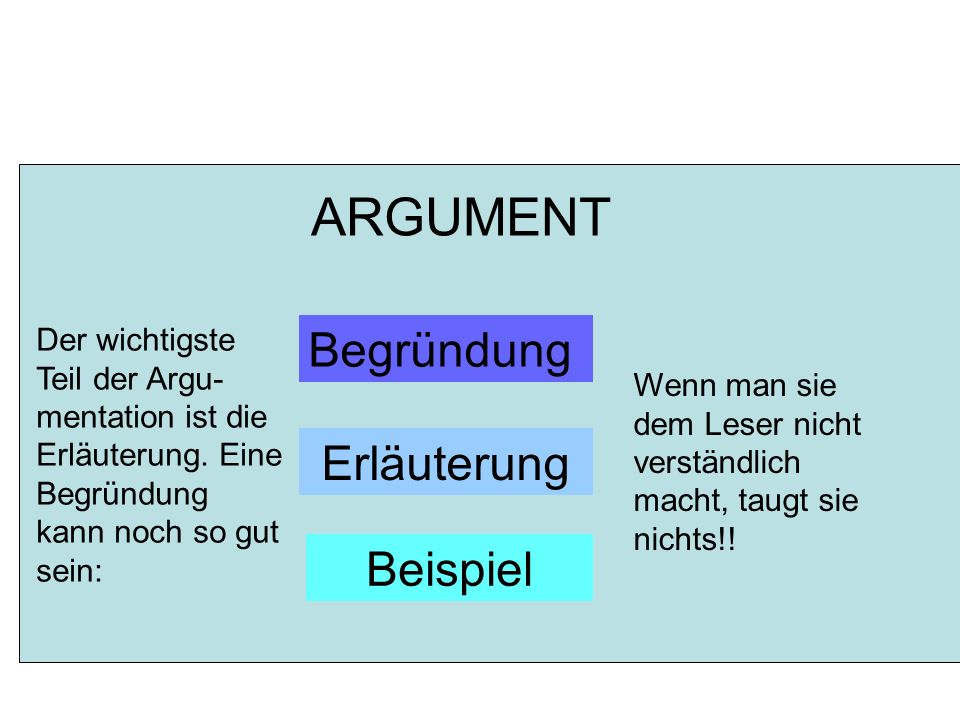 Begründung Erläuterung Beispiel ARGUMENT Der wichtigste Teil der Argu- mentation ist die Erläuterung.