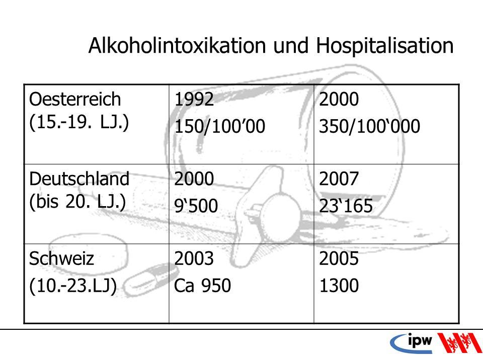 14 Alkoholintoxikation und Hospitalisation Oesterreich (15.-19. LJ.) 1992 150/10000 2000 350/100000 Deutschland (bis 20. LJ.) 2000 9500 2007 23165 Sch
