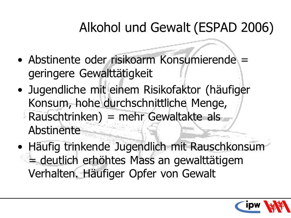 23 Alkohol und Gewalt (ESPAD 2006) Abstinente oder risikoarm Konsumierende = geringere Gewalttätigkeit Jugendliche mit einem Risikofaktor (häufiger Ko