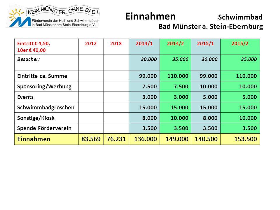 Einnahmen Schwimmbad Bad Münster a.