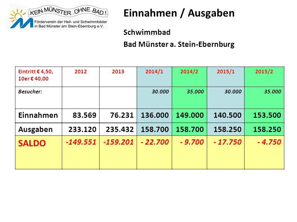 Einnahmen / Ausgaben Schwimmbad Bad Münster a.