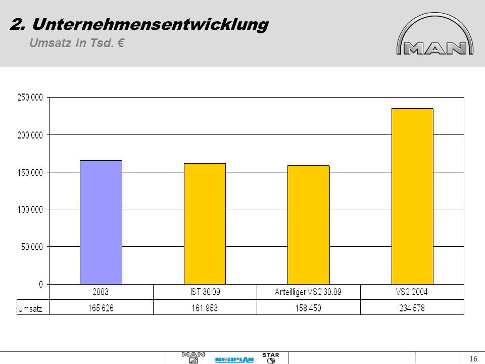 15 2. Unternehmensentwicklung Vortrag an der Akademia Ekonomiczna am 18.11.2004 und 09.12.2004 in Posen
