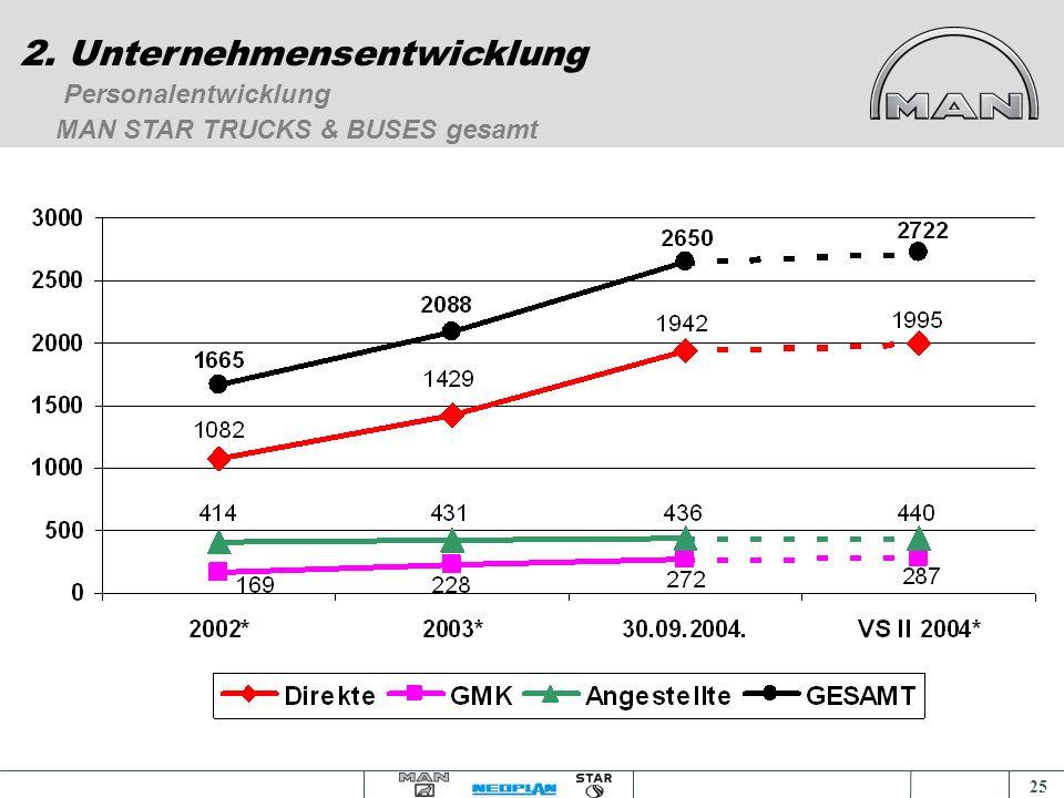 24 Personalentwicklung 2. Unternehmensentwicklung Struktur der produktiven Mitarbeiter (Stand 30. 09. 2004)