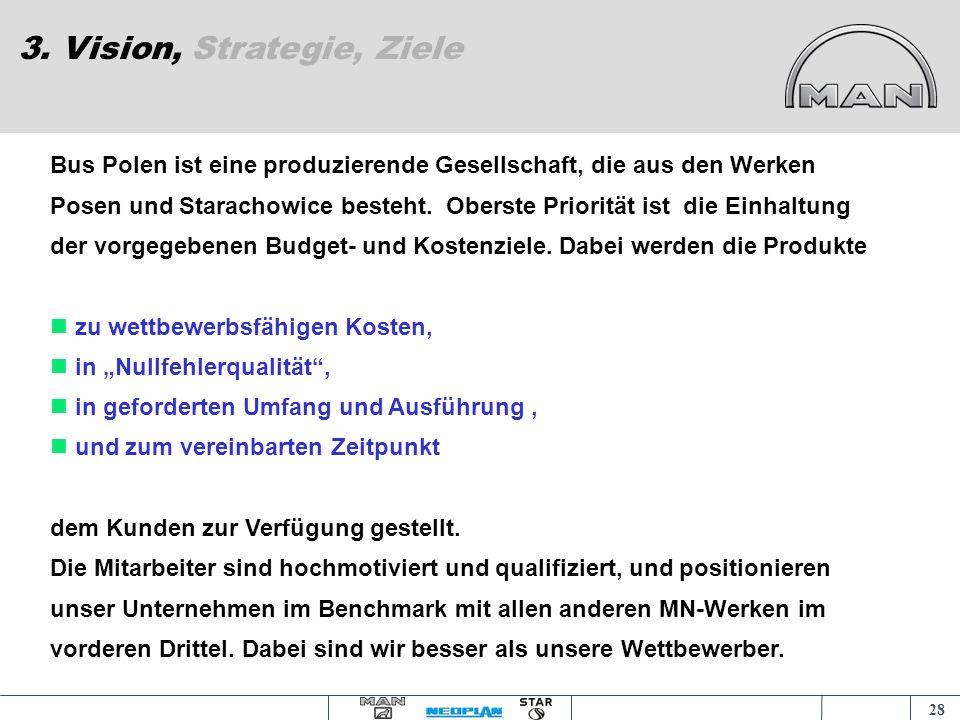 27 3. Vision, Strategie, Ziele Vortrag an der Akademia Ekonomiczna am 18.11.2004 und 09.12.2004 in Posen